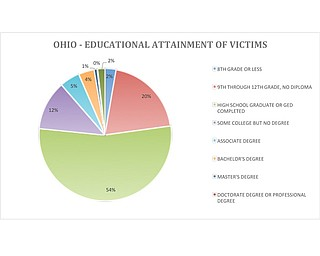OD Deaths Ranked By Education Chart
