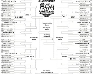 College Basketball Bracket as of 3/15/10