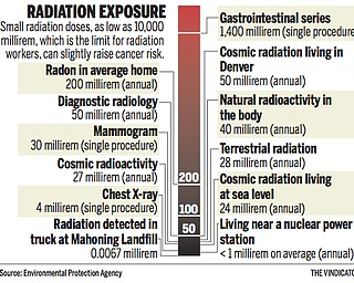 Source: Environmental Protection Agency - Radiation Exposure