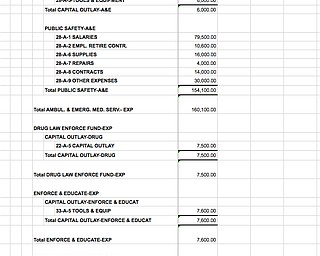 2007-11 Beaver Twp Spending