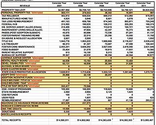 2007-12 CSB Spending