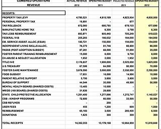 2012 CSB Budget