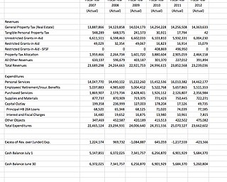 2007-13 Budget