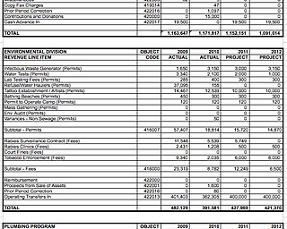 2012 Board of Health Budget