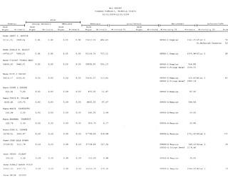 2009 Salary Report
