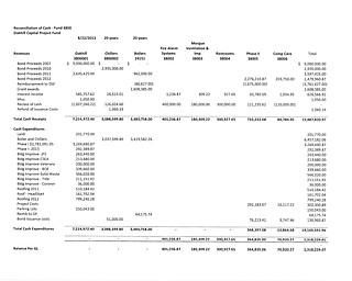 Oakhill Balance Sheet