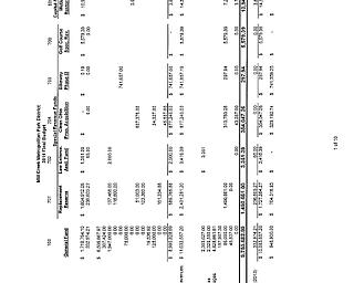 Mill Creek 2014 Budget