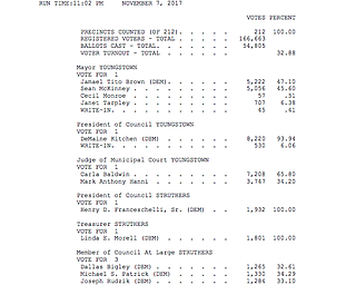 Mahoning County Election 2017 results
