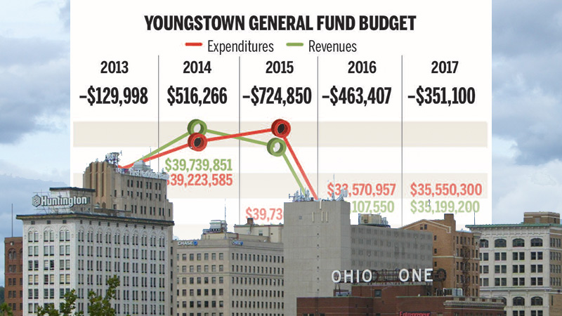 Youngstown general funds, 2013-2017. Youngstown council approved a 2018 $32.5 million general-fund budget that includes a small $12,000 projected surplus.  While some positions were left empty, the city didn't lay off any of its employees with this budget.